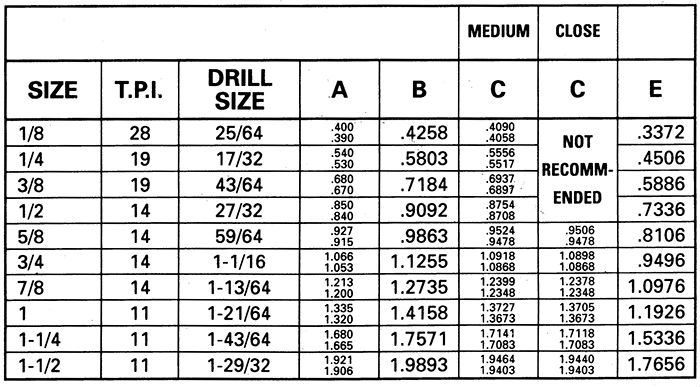 bsp thread chart: Helicoil type inserts bspp bspf tapped hole size table cross