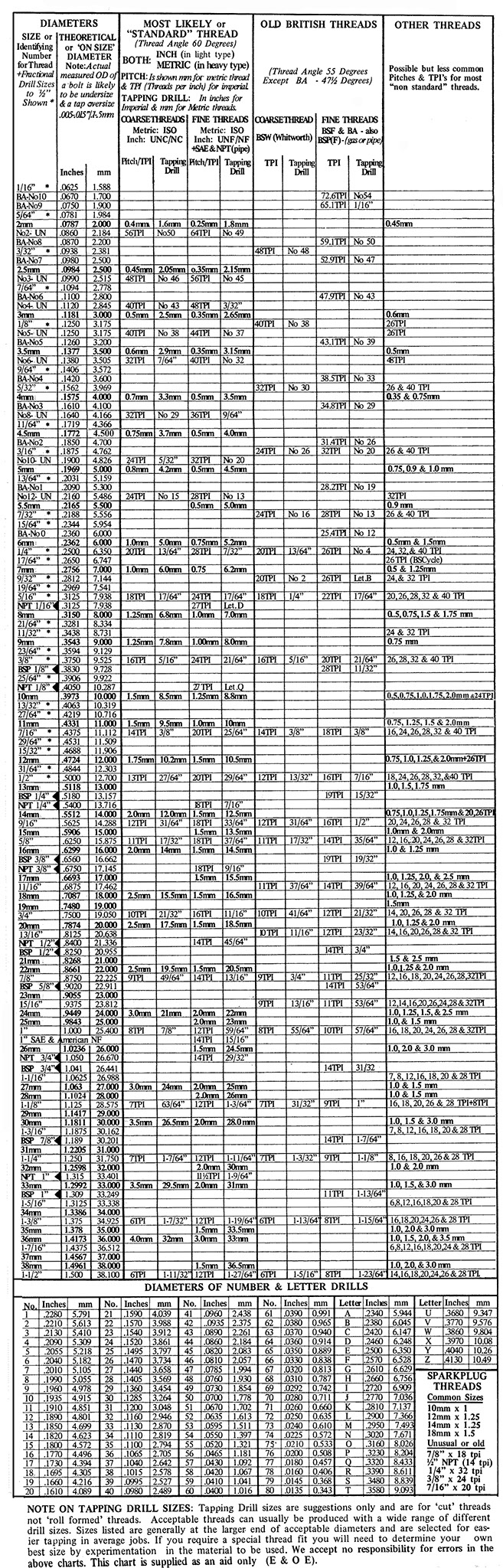 worksheet Letter Number Chart tapping drill chart metric threads imperial for thread bsw ba bsf bsp